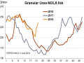 New Orleans, Louisiana, granular urea barge prices traded down as low as $199 per ton FOB in May due to a late start to the application season and growing import supply. However, by the end of the month, applications were kicking off for a variety of crops and supply quickly tightened up. (Chart courtesy of Fertecon, Informa Agribusiness Intelligence)