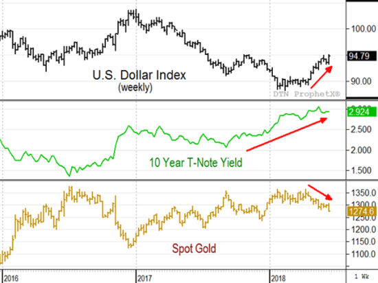 Friday's closes show an emerging picture that is bearish for grain and oilseed prices. A growing U.S. economy, fueling higher interest rates and a rising U.S. dollar is starting to have a bearish impact on gold and crude oil prices -- two commodities that have a high correlation to corn, soybean and wheat prices. (DTN ProphetX chart)