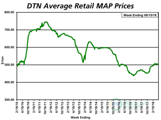 The average retail price of MAP for the second week of June 2018 was $505 per ton, up about 7% from the same time last year. (DTN chart)