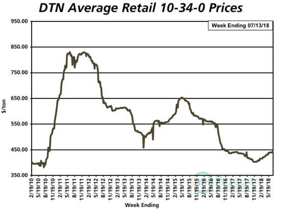 The average retail price of 10-34-0 the second week of July was $443 per ton, up slightly from $440 the second week of June. (DTN chart)