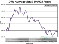 The average retail price of UAN28 declined $9 per ton from last month to $233/ton, and while it's one of three fertilizers to see a month-over-month decline, it's still 8% higher than last year. (DTN chart)