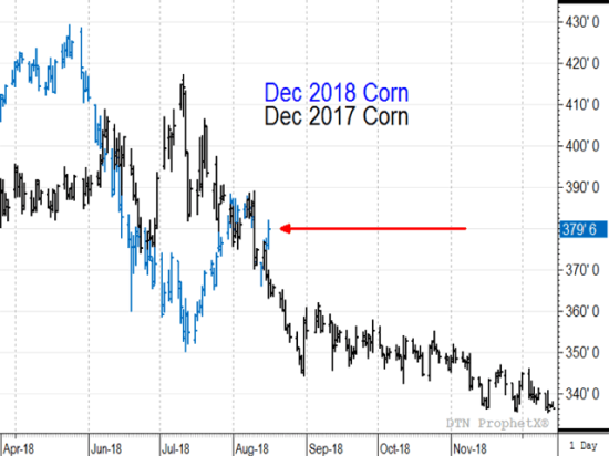 This chart shows how December 2018 corn prices were trading below their year-ago levels from mid-June to late-July. Thursday's higher close put December 2018 corn back above its 2017 price, and that should continue into the new season. (DTN ProphetX chart)