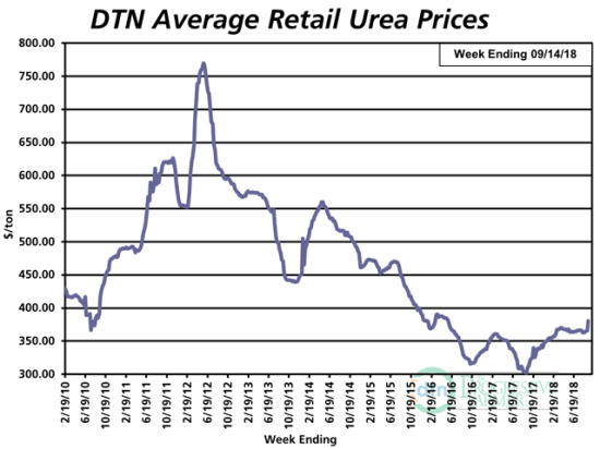 Urea prices increased 5% from last month, jumping $17 per ton. Compared to this time last year, urea prices have gained the most of the eight major fertilizers tracked by DTN. The average retail price is 23% higher than last year. (DTN chart)