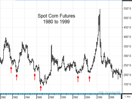 This chart of spot corn prices shows several examples where big harvests and low prices were followed by significant and unexpected price rallies -- a good reminder to keep our eyes on the road and not to fixate on the size of the harvest (DTN's ProphetX chart).