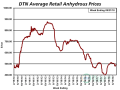 Retail anhydrous prices are up 23% from this time last year at $494 per ton, an increase of $92/ton. (DTN chart)
