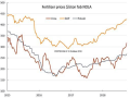 Urea and potash prices at New Orleans are rising ahead of fall application season. (Chart courtesy of Fertecon, Informa Agribusiness Intelligence)