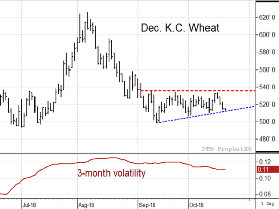 Wheat prices showed some excitement in late July and early August, but the rally spurred by news of dry weather in Europe did not last long. More recently, prices have congested in a wedge formation as prices slowly head toward a less volatile time of year (DTN ProphetX chart).