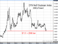 The monthly chart of DTN's national index of cash soybean prices shows current prices trading near their lowest level in 11 years. From a contrarian's perspective, there are several reasons to believe prices may be near a long-term low. (DTN ProphetX chart)