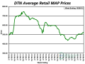 Though the price of MAP dropped slightly, it still remains $63 per ton higher than one year ago. (DTN chart)