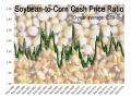 The ratio between the DTN National Soybean Index and the DTN National Corn Index currently sits at 2.33-to-1, at the 26th percentile of all values in the past 10 years. (DTN graphic by Elaine Kub)