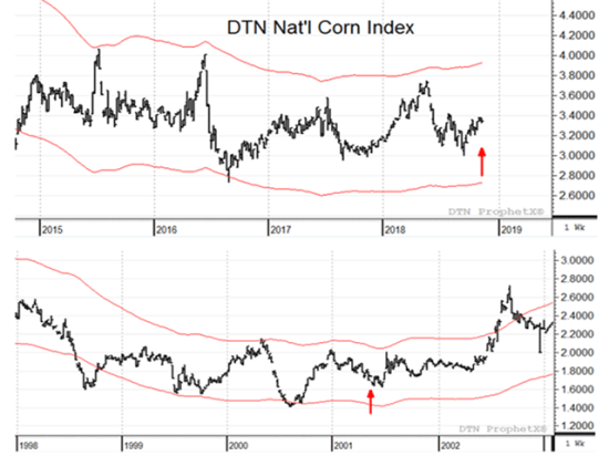 The slump in corn prices from late 1998 to 2001 looks remarkably similar to today's corn prices, trading mostly sideways and staying within one standard deviation of volatility (red bands) (DTN ProphetX chart).