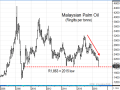 Nearly two years ago, Malaysian palm oil prices hit a high of 3,218 ringgits per metric ton, but it has been all downhill since then with USDA expecting a 4% increase in palm oil production and ending stocks in 2018-19. (DTN ProphetX chart)