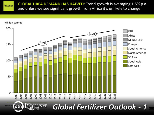 Analyst: Global Nitrogen Market Could Tighten