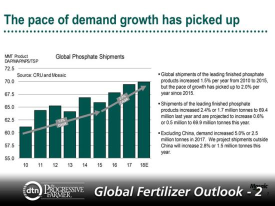 Global phosphate shipments have increased from around 61 million metric tons in 2010 to an estimated 70 mmt in 2018. (Chart courtesy of Michael Rahm, The Mosaic Company)