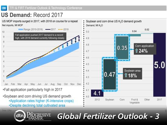 U.S. demand for potash in 2017 increased to record levels and 2018 has been on course for a repeat. What is driving potash demand in the U.S. is increased corn and soybean applications of the nutrient. (Chart courtesy of Humphrey Knight, CRU International Ltd.)