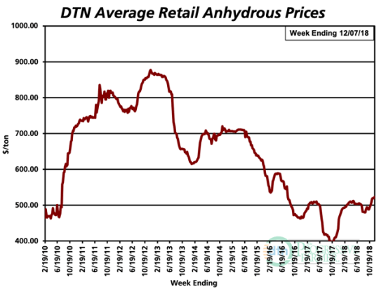 The average retail price for anhydrous increased $7/ton from last month, coming in at $524. It's 24% more expensive than last year. (DTN chart)