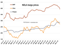 New Orleans, Louisiana, barge prices for DAP and urea were down in November, while potash barge prices held steady. (Chart courtesy of Fertecon, Informa Agribusiness Intelligence)