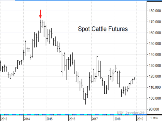 In October 2014, DTN Livestock Analyst John Harrington warned that the bull market party in cattle was running out of time -- a call that not only proved remarkably timely, but also reminded us about the dangers of getting carried away by the lure of good times and high prices. (DTN ProphetX chart)