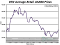 The average UAN28 retail price increased $16 per ton from last month, a 7% increase, coming in at $261/ton. UAN28 is now 20% more expensive than at the same time last year. (DTN chart)