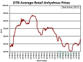 Anhydrous prices are 23% higher than they were a year ago with an average price of $565 per ton. (DTN chart)