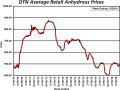 At $568/ton, the average retail price of anhydrous is 9% higher than last month and 21% more expensive than at the same time last year. (DTN Chart)