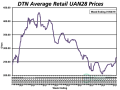Retail UAN28 prices increased 7% from last month. The national average price is $267/ton, up $18 from last month. Prices are 22% higher than at the same time last year. (DTN Chart)