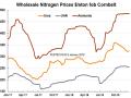 (Chart courtesy of Fertecon, Informa Agribusiness Intelligence)