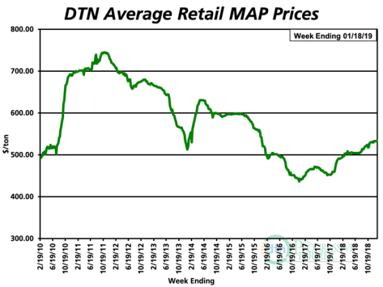 Retail MAP prices are 9% higher than they were at this time last year, posting an average price of $534/ton in the second week of January. It's the smallest percentage increase of the eight major fertilizers tracked by DTN. (DTN Chart)