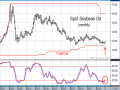 With less than a week remaining in January, spot soybean oil prices are threatening a bullish change in the monthly stochastic -- a technical sign that the downtrend may be over. (DTN ProphetX chart)