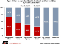 A recent American Farm Bureau Federation Market Intel study finds that commercial banks have greater exposure to non-real estate debt, while Farm Credit system banks have more exposure to real estate. (Chart courtesy of AFBF)