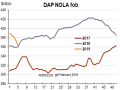 DAP New Orleans, Louisiana, (NOLA) barge prices fell by about $25 through January, eventually trading at $360 per ton FOB, compared to $388-$390 early in the month. (Chart courtesy of Fertecon, Informa Agribusiness Intelligence)