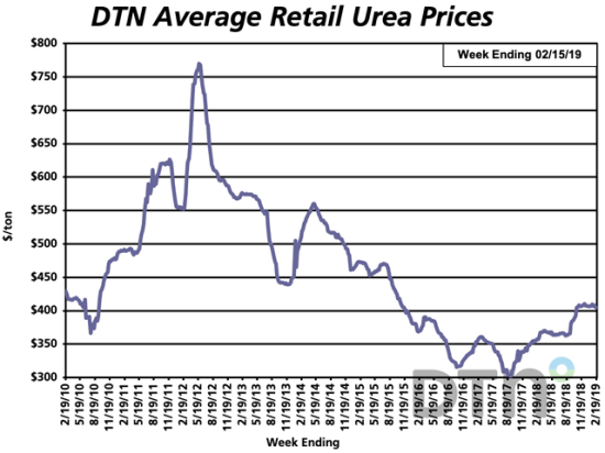 The average retail price of urea was $405 per ton the second week of February 2019, down slightly from $407 per ton a month ago. (DTN chart)