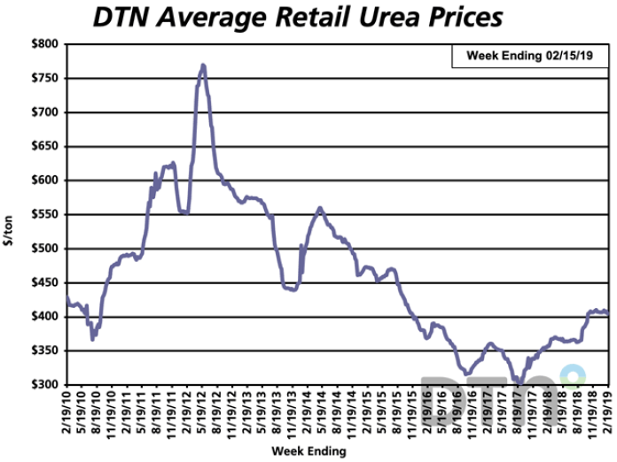 Most Retail Fertilizer Prices Continue to Move Higher