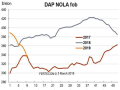 DAP barge prices fell $30 on average from last month to $330 to $338 per ton FOB. (Chart courtesy of Fertecon, Informa Agribusiness Intelligence)
