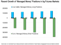 """During the month leading up to March 5, the """"managed money"""" futures traders accumulated an additional 182,042 short futures and options positions in the corn market. (Chart data from CFTC)"""