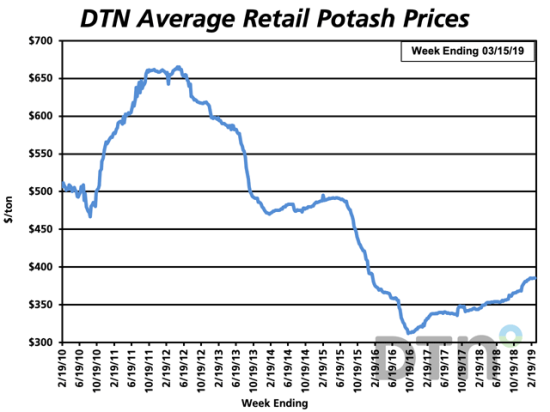 Potash has a price higher than last month, with an average price of $386/ton, and is one of three fertilizers that have moved higher. (DTN graphic)
