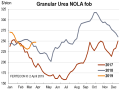 Urea barges traded at $241-$254 per ton FOB at New Orleans, Louisiana, (NOLA) the last week in March, compared to $229-$233 at the end of February. (Chart courtesy of Fertecon, Informa Agribusiness Intelligence)
