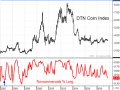 As of April 9, CFTC data showed 43% of noncommercial traders on the long side of corn, the most bearish sentiment for this time of year since 2002. (DTN ProphetX chart)