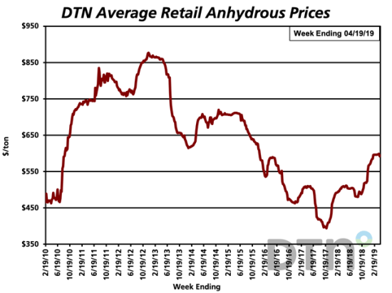 The retail price of anhydrous is 17% higher compared to last year, but its price is a bit lower than last month. (DTN graphic)
