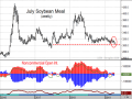 At a time when grain-related contracts are under a siege of heavy noncommercial selling and bearish fundamental concerns abound, soybean meal prices are holding above long-term support and noncommercials are actually slightly net long. (DTN ProphetX chart)