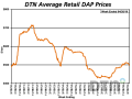 DAP had an average price of $497 per ton the fourth week of April 2019, the first time since the fourth week of October 2018 that DAP has fallen below the $500-per-ton level. (DTN chart)