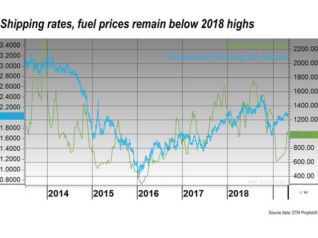 Diesel-Dependent Industries Must Watch Maritime Fuel Changes