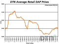 The average retail price of DAP, at $498/ton, was $11 lower than month. It's still 5% higher than at the same time last year. (DTN Chart)