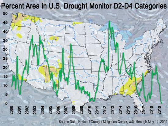 The Drought Severity and Coverage Index is currently at the lowest level observed in the United States Drought Monitor archives going back to 2000. (Photo courtesy of the National Drought Mitigation Center)