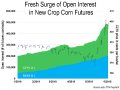 Open interest in corn futures is typically twice the open interest in soybean futures. After the rally of the past three weeks, the December corn contract's open interest has surged to 2.4 times the November soybean contract's open interest. (DTN ProphetX Chart)