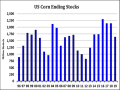 This chart shows U.S. ending stocks cut drastically from the 2.260 billion bushels in 2016 and a revised 2.195 bb in 2018-19, to just 1.675 bb for 2019-20. If that comes to fruition, it would be the lowest carryout since 2013. (DTN chart)