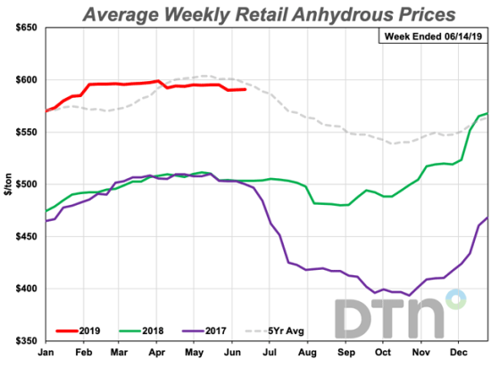 Anhydrous prices dropped $4 per ton compared to last month with retail prices averaging $591/ton. Prices remain 17% higher than last year. (DTN Chart)
