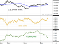 These weekly charts show the U.S. dollar index losing upward momentum as the U.S. economy slows and an expected rate cut in July. Spot gold prices are trading at their highest prices in five years and the yield on 10-year Treasury notes has fallen to its lowest level in over two years -- all helpful changes for supporting U.S. grain prices. (DTN ProphetX chart)