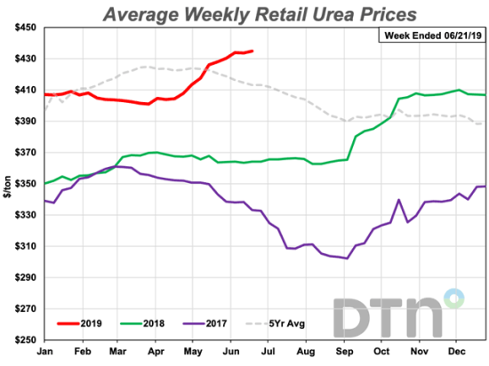 Urea prices increased $7 per ton from last month to an average $435/ton. The nitrogen fertilizer is 19% more expensive than last year. (DTN Chart)