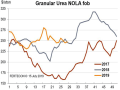 New Orleans, Louisiana, (NOLA) urea prices were largely stable over the past month, trading up to as high as $260 per ton FOB in mid-June but subsequently falling to around $245 in early July, which is flat from the mid-$240s in late May. (Chart courtesy of Fertecon, Informa Agribusiness Intelligence)
